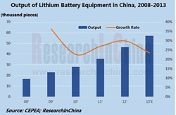Lithium Battery Equipment Industry