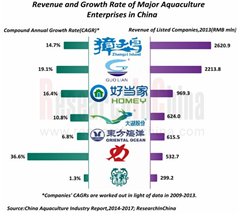 China Aquaculture Industry