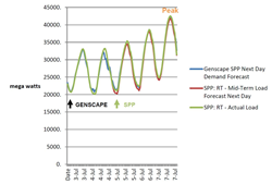 SPP Peak Demand July 7