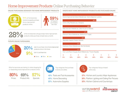 home improvement products online purchasing behavior