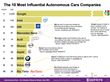 Google Dominates Autonomous Cars Influence as Auto Makers Lag Far...