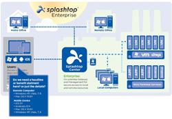 Splashtop Enterprise Architecture