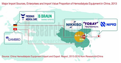 Hemodialysis Equipment Market