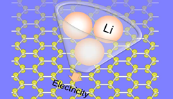 binding properties of lithium ions to various types of carbon