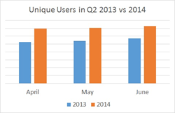 Unique Users in Q2 2013 vs Q2 2014