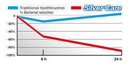 Silvercare Silver Toothbrush