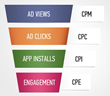 A funnel of CPI and other ad campaign models