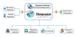 5th Dimension Logistics Payment Gateway Launches Cloud Based...