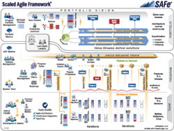 Scaled Agile Framework Version 3.0
