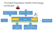Meditology Outlines Top 5 Technology Strategies for Population Health...