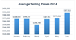 Average Selling Prices in Massachusetts Midyear 2014