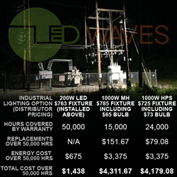 LED flood versus MH/HPS industrial lighting