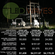 LED Waves Releases Industrial Lighting Case Study