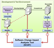 Trident Systems Develops Automated Regression Test Optimization Tool
