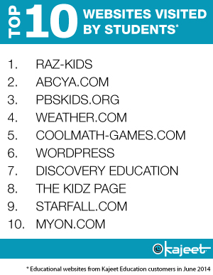 Wireless Internet Service Provider >> Top 10 Educational Websites Visited by Students Using Kajeet Mobile Broadband