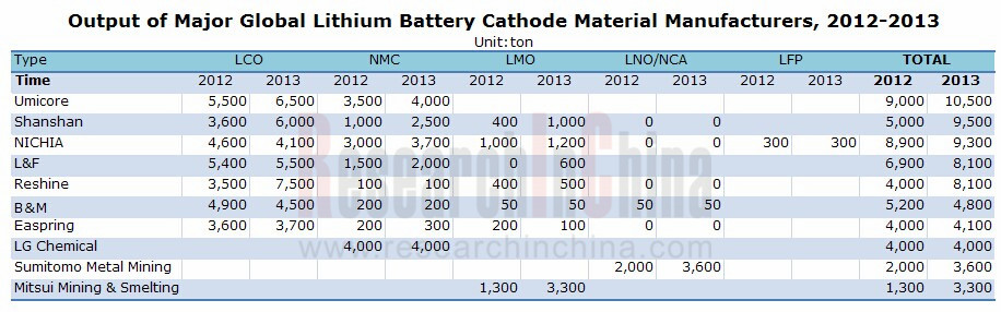 an overview of powerplus battery manufacturing company Power japan plus announced its dual carbon battery new battery tech may lead to inexpensive, safer electric cars the company developed what.