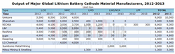 Lithium Battery Cathode Material Industry