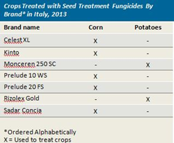 Italy Seed Treatment Market, 2013