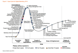 Hype Cycle for Digital Marketing, 2014
