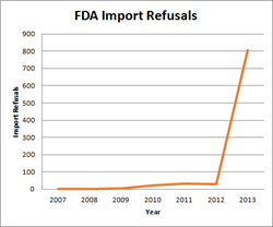 FDA Import Refusals