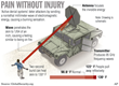 Military Demand for Non-Lethal Weapons to Double by 2020, Says a New...