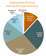 Internet of Things Accelerating Demand for Intelligent Gateways, According to New Research by VDC