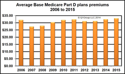 National Medicare Part D Base Beneficiary Premiums 2006 to 2015