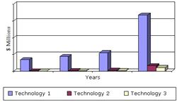 SAMPLE FIGURE GLOBAL MARKET FOR RNAI DRUG DELIVERY TECHNOLOGIES, 2013-2018 ($ MILLIONS)