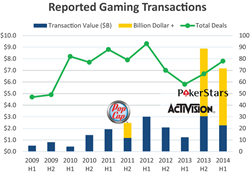 Gaming M&A analysis by Corum Group, 2009-2014