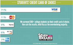 college students, spending habits, Visa, credit cards, Study Breaks College Media