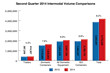 Strong Postings by ISO Containers Contribute to Largest Quarterly...