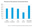 Over Half of Consumers Are Alone When Eating and Drinking As A Result...