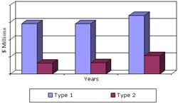 SAMPLE FIGURE GLOBAL VALUE FOR FIBER OPTIC SENSORS BY TYPE, 2012-2018 ($ MILLIONS)