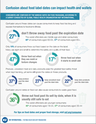 Download the infographic at http://bit.ly/foodexp
