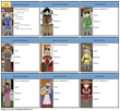 Character map worksheet for Romeo and Juliet