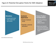 Migration to EMV in U.S. Expected to Accelerate