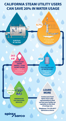 Download water usage savings guide now