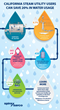 Spirax Sarco Introduces the Water Savings Guide for California Utility...