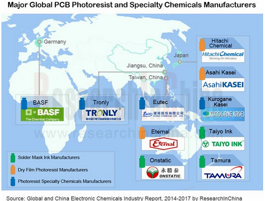electronic chemicals industry photoresist capacitor chemicals Shin-etsu chemical co, ltd the tokyo-based chemical company, is the world's largest supplier of semiconductor materials, semiconductor silicon, synthetic quartz.