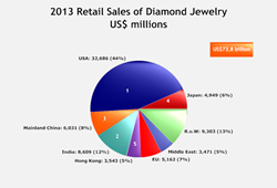 2013 Diamond Jewelry Retail Sales