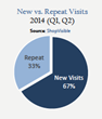 New Visits versus Repeat Visits in (Q1,Q2) 2014