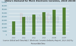 MLCC Electronic Ceramics Industry
