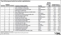 HSBC banks european banking
