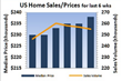 Home Sales Fall While Sale Prices Rise