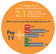 """Has """"Do-it-Yourself TV"""" Arrived? Consumers Are Combining Pay TV With..."""