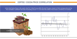 Coffee/Cocoa, price correlation, PCI instrument, GeWorko Method
