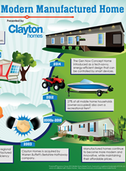 Story of the Modern Manufactured Home infographic
