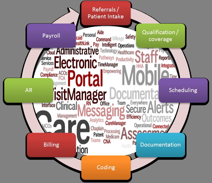 back-end information system integration journals pdf