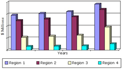 GLOBAL MARKET FOR BIOPSY DEVICES BY REGION, 2012–2018 ($ MILLIONS)