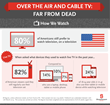 Over The Air and Cable TV: Far From Dead